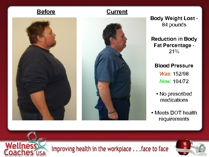 Before Current Body Weight Lost 84 pounds Reduction in Body Fat Percentage 21% Blood