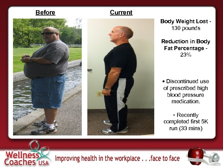 Before Current Body Weight Lost 130 pounds Reduction in Body Fat Percentage 23% •