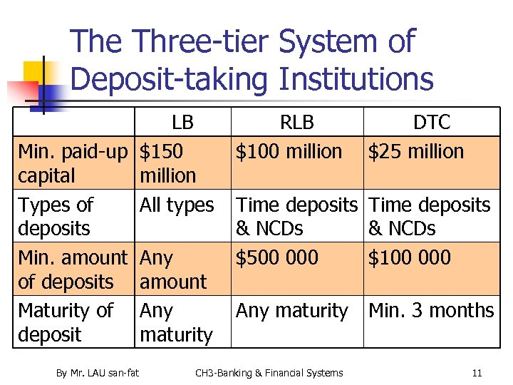 The Three-tier System of Deposit-taking Institutions LB Min. paid-up $150 capital million Types of