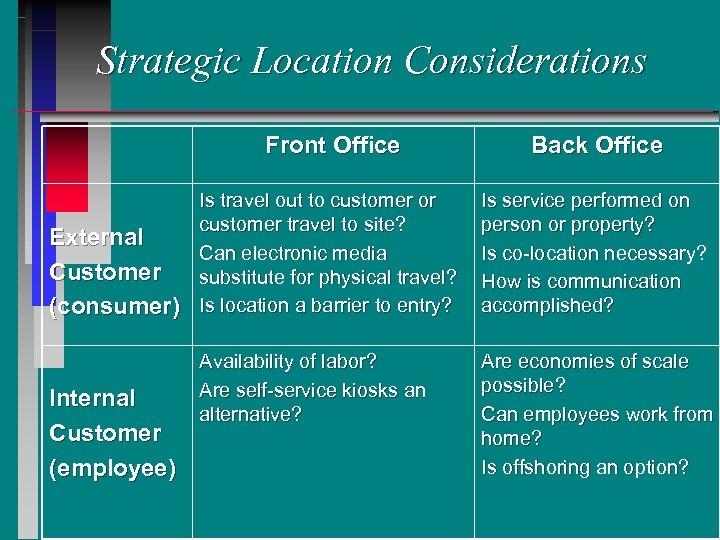 Strategic Location Considerations Front Office External Customer (consumer) Internal Customer (employee) Back Office Is
