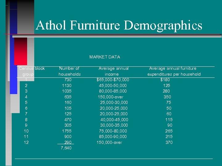 Athol Furniture Demographics MARKET DATA Census block group 1 2 3 4 5 6
