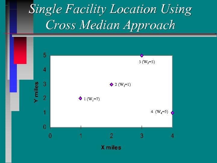 Single Facility Location Using Cross Median Approach 3 (W 3=3) 2 (W 2=1) 1