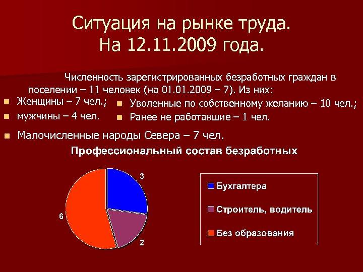 Ситуация на рынке труда. На 12. 11. 2009 года. Численность зарегистрированных безработных граждан в