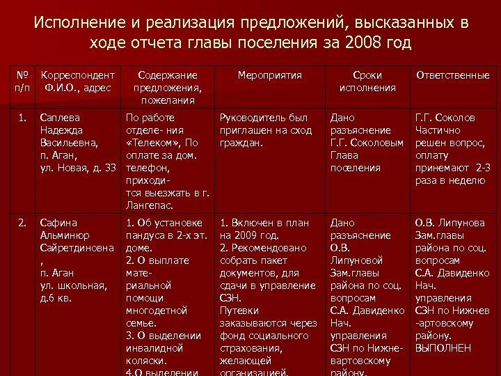 Исполнение и реализация предложений, высказанных в ходе отчета главы поселения за 2008 год №