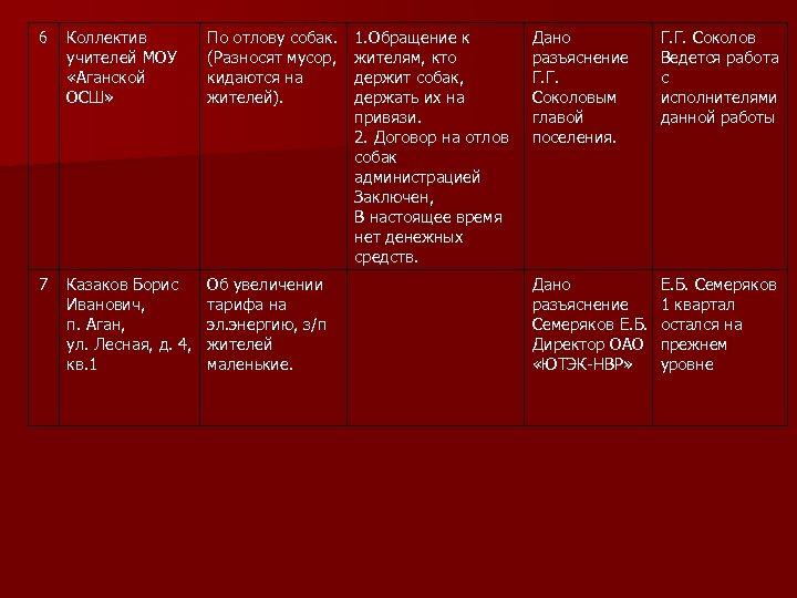6 Коллектив учителей МОУ «Аганской ОСШ» По отлову собак. (Разносят мусор, кидаются на жителей).