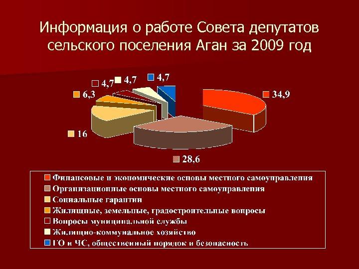 Информация о работе Совета депутатов сельского поселения Аган за 2009 год