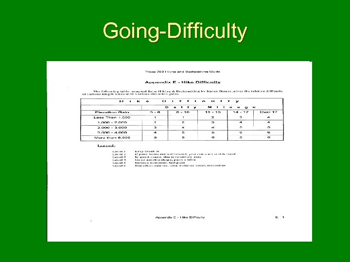 Going-Difficulty