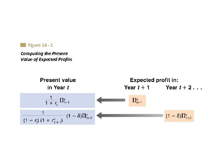 Figure 16 - 1 Computing the Present Value of Expected Profits