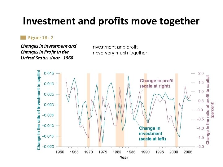 Investment and profits move together Figure 16 - 2 Changes in Investment and Changes