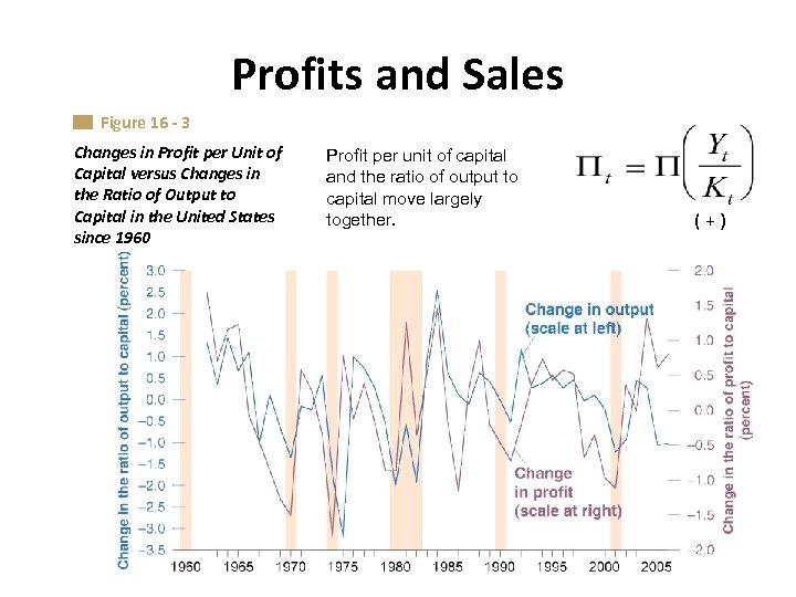 Profits and Sales Figure 16 - 3 Changes in Profit per Unit of Capital