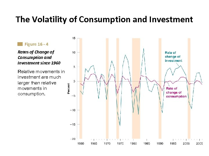 The Volatility of Consumption and Investment Figure 16 - 4 Rates of Change of
