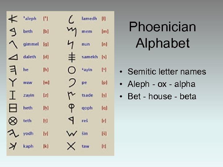 Phoenician Alphabet • Semitic letter names • Aleph - ox - alpha • Bet