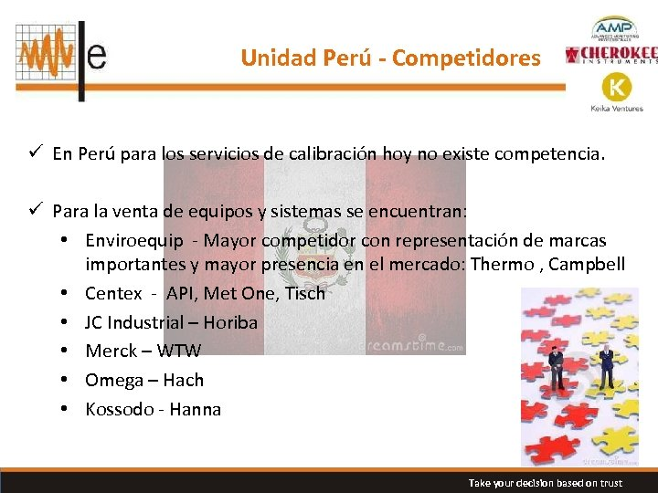 Unidad Perú - Competidores ü En Perú para los servicios de calibración hoy no