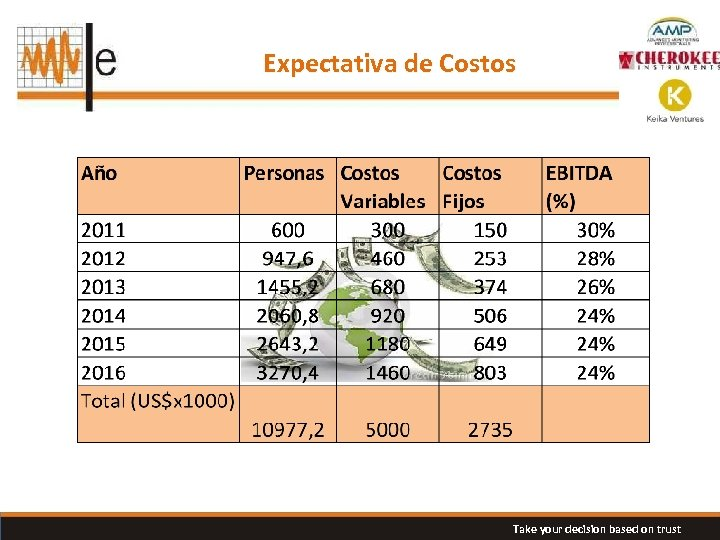 Expectativa de Costos Take your decision based on trust