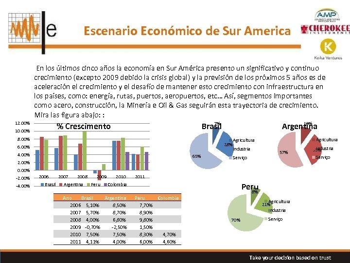 Escenario Económico de Sur America En los últimos cinco años la economía en Sur