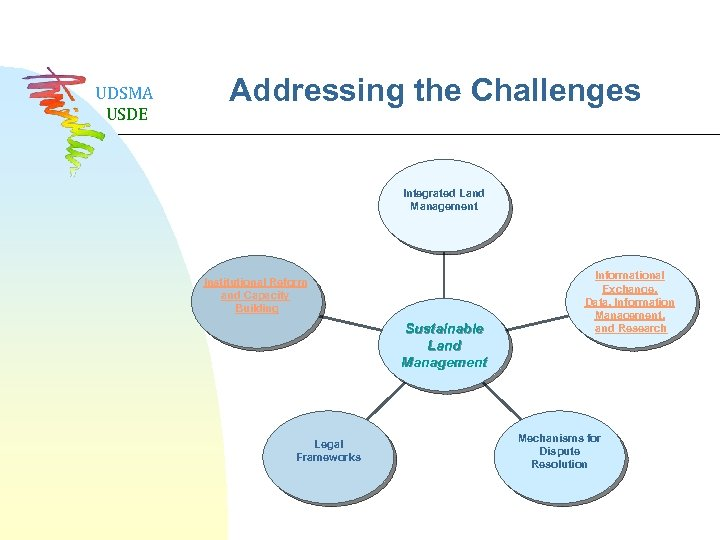 UDSMA USDE Addressing the Challenges Integrated Land Management Institutional Reform and Capacity Building Sustainable