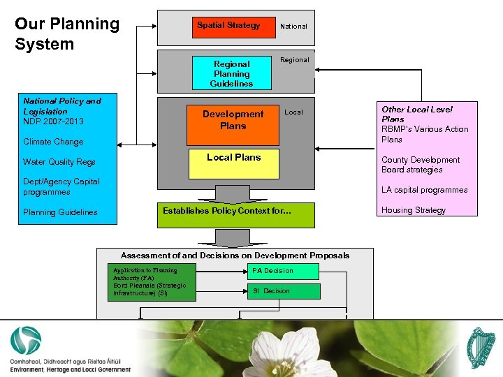 Our Planning System Spatial Strategy Regional Planning Guidelines National Policy and Legislation NDP 2007
