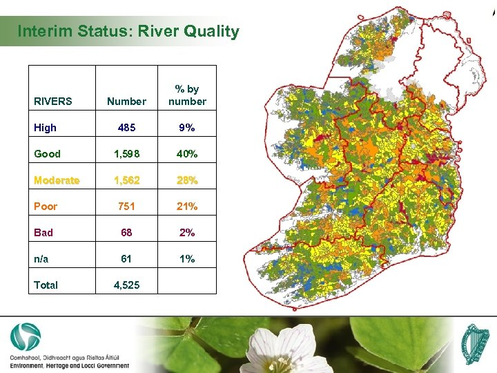 Interim Status: River Quality RIVERS Number % by number High 485 9% Good 1,