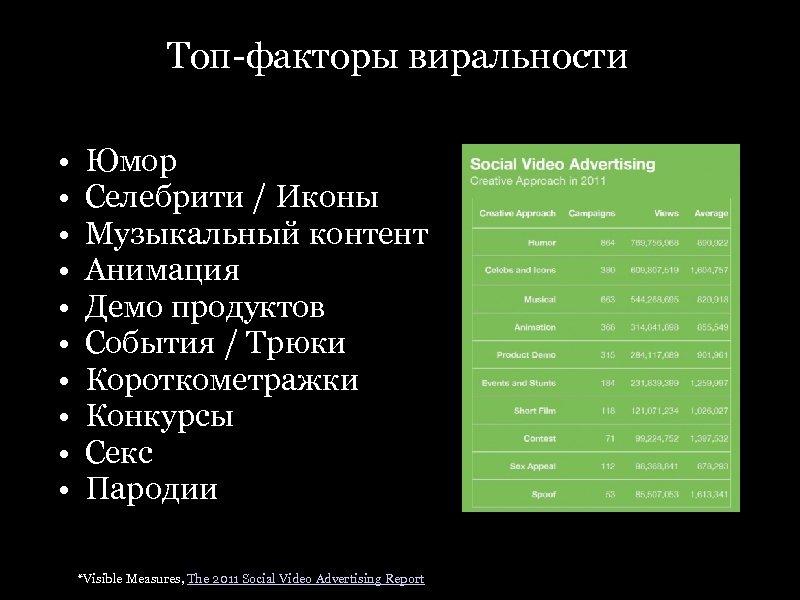 Топ-факторы виральности • • • Юмор Селебрити / Иконы Музыкальный контент Анимация Демо продуктов
