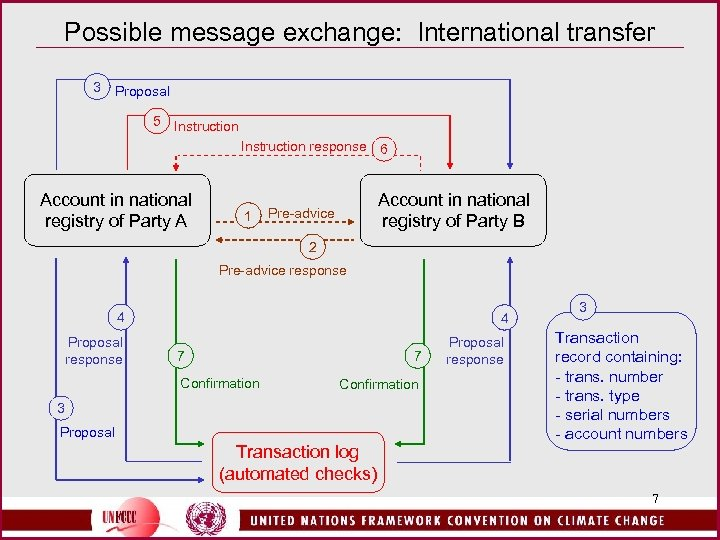 Possible message exchange: International transfer 3 Proposal 5 Instruction response 6 Account in national
