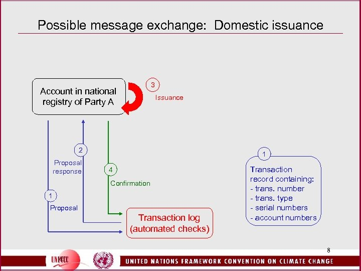 Possible message exchange: Domestic issuance 3 Account in national registry of Party A Issuance