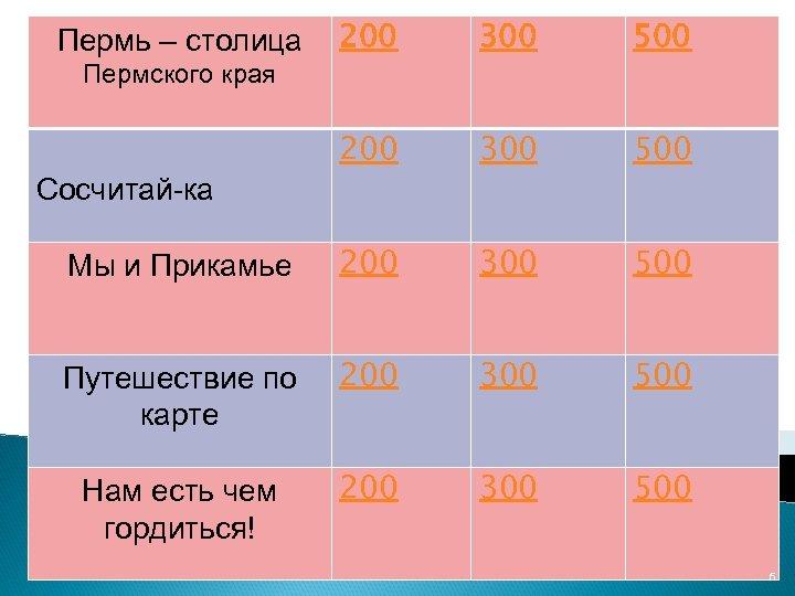 200 300 500 Мы и Прикамье 200 300 500 Путешествие по карте 200 300