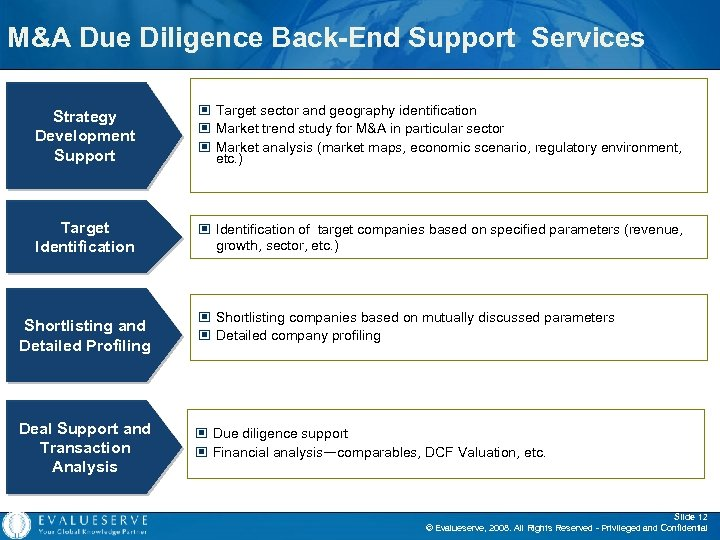 M&A Due Diligence Back-End Support Services Strategy Development Support © Target sector and geography