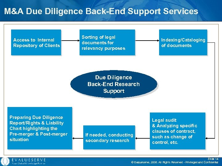 M&A Due Diligence Back-End Support Services Access to Internal Repository of Clients Sorting of