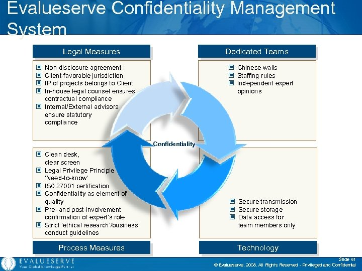 Evalueserve Confidentiality Management System Legal Measures Dedicated Teams Non-disclosure agreement Client-favorable jurisdiction IP of