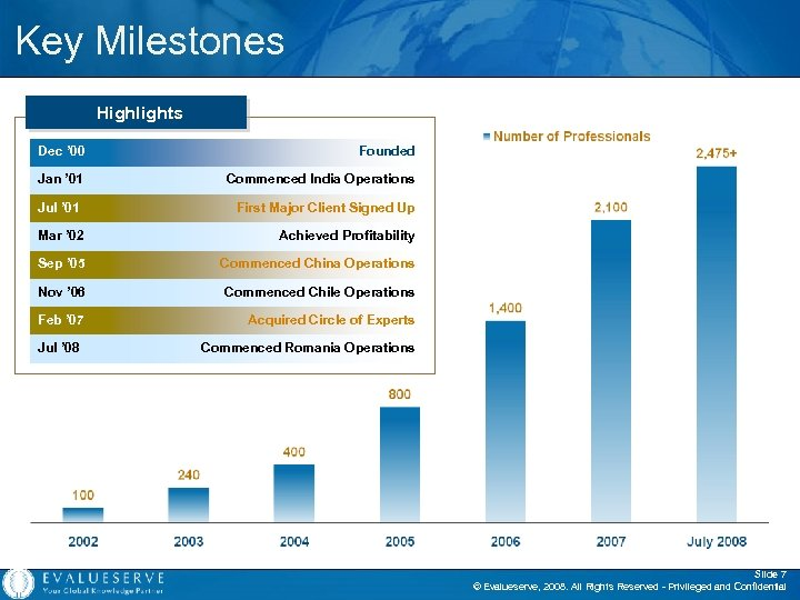 Key Milestones Highlights Dec ' 00 Founded Jan ' 01 Commenced India Operations Jul