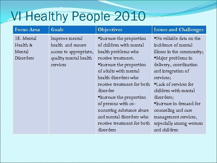 VI Healthy People 2010 Focus Area Goals Objectives Issues and Challenges 18. Mental Health