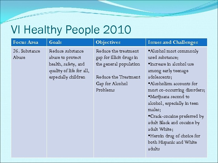 VI Healthy People 2010 Focus Area Goals Objectives Issues and Challenges 26. Substance Abuse