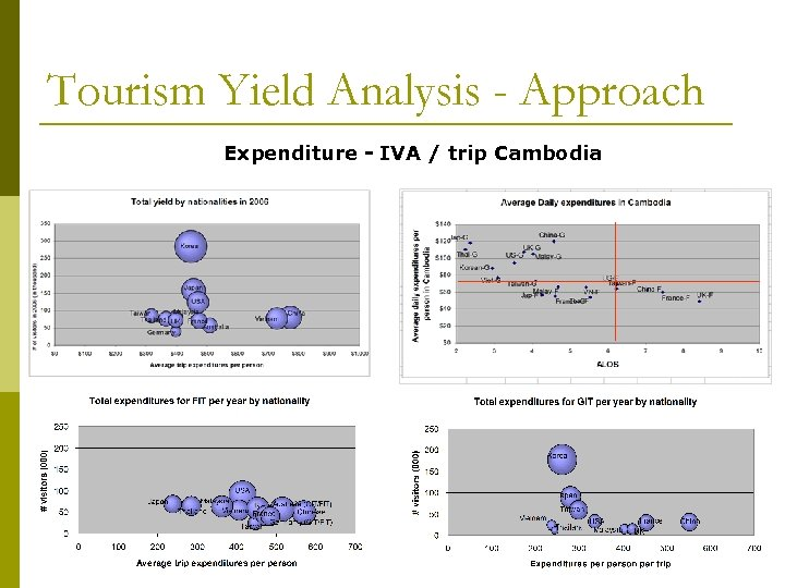 Tourism Yield Analysis - Approach Expenditure - IVA / trip Cambodia