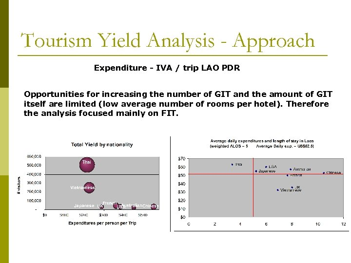 Tourism Yield Analysis - Approach Expenditure - IVA / trip LAO PDR Opportunities for