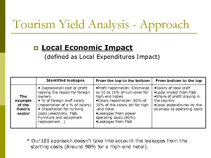 Tourism Yield Analysis - Approach p Local Economic Impact (defined as Local Expenditures Impact)