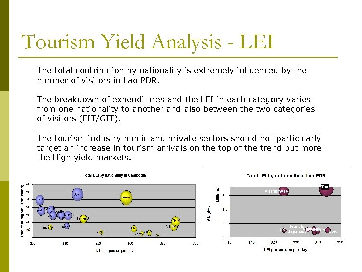 Tourism Yield Analysis - LEI The total contribution by nationality is extremely influenced by