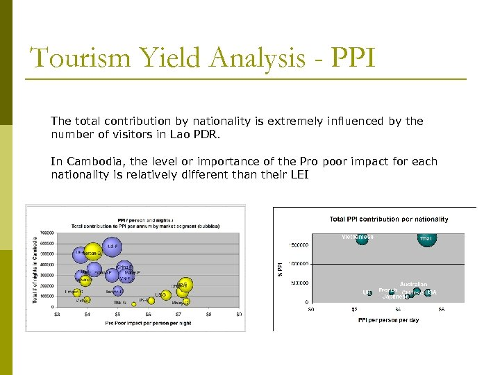 Tourism Yield Analysis - PPI The total contribution by nationality is extremely influenced by