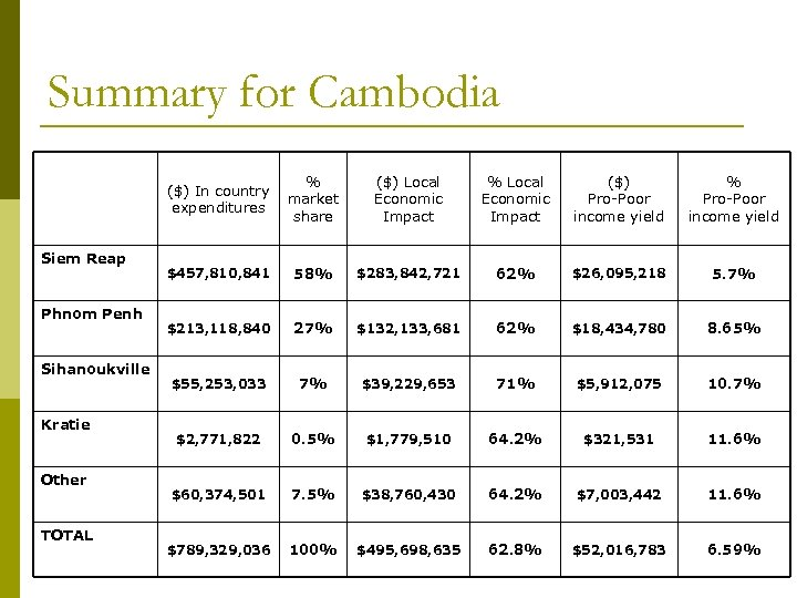 Summary for Cambodia Siem Reap Phnom Penh Sihanoukville Kratie Other TOTAL % ($) In