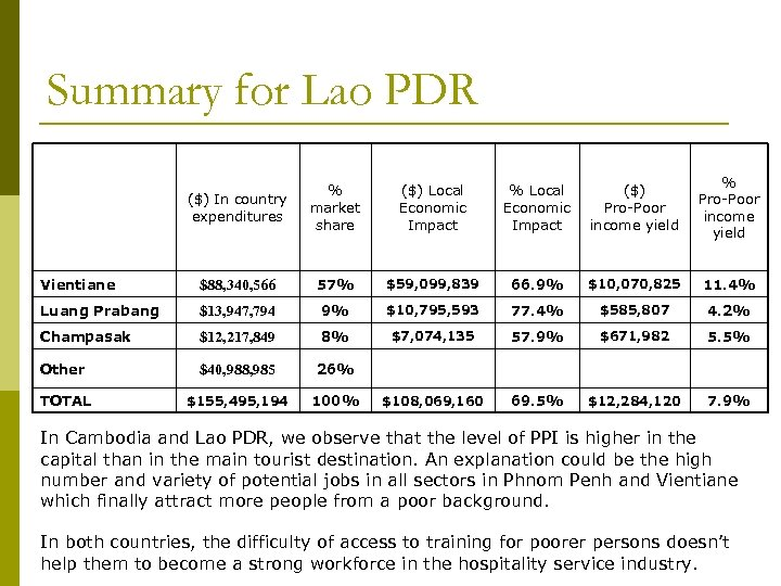 Summary for Lao PDR ($) In country expenditures % market share ($) Local Economic