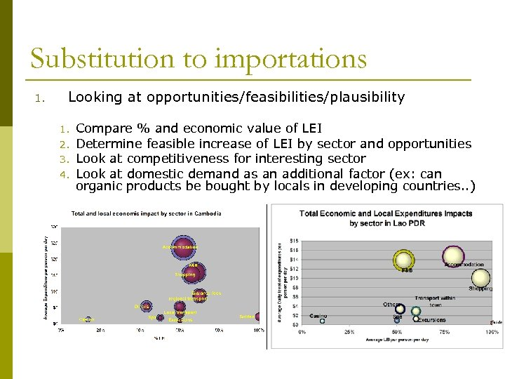 Substitution to importations 1. Looking at opportunities/feasibilities/plausibility 1. 2. 3. 4. Compare % and