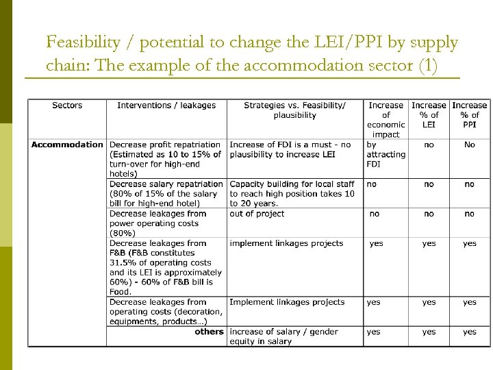 Feasibility / potential to change the LEI/PPI by supply chain: The example of the