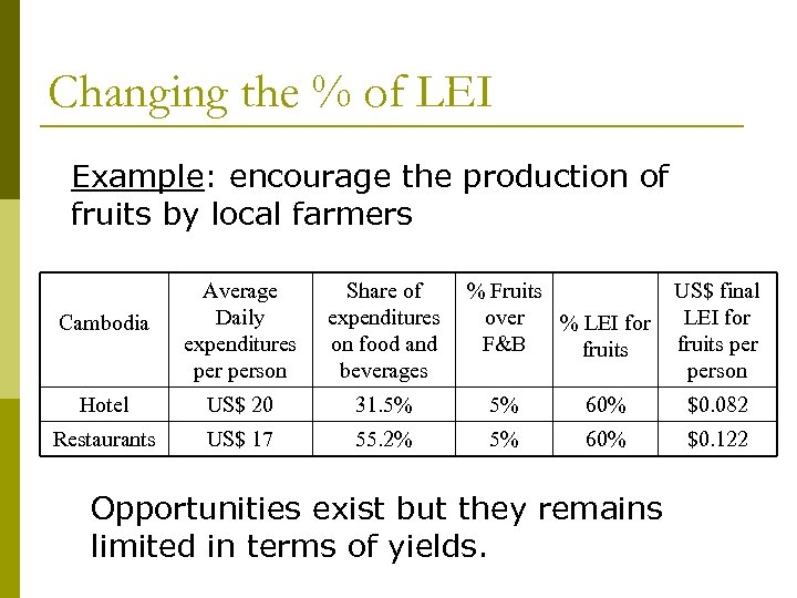 Changing the % of LEI Example: encourage the production of fruits by local farmers