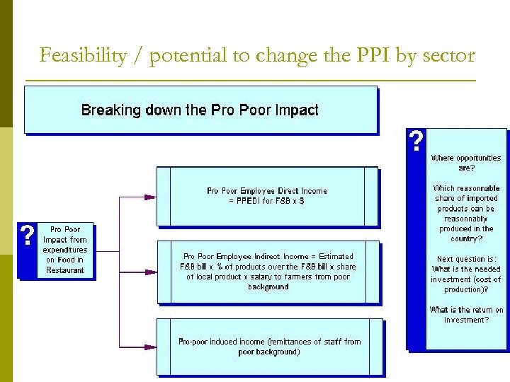 Feasibility / potential to change the PPI by sector