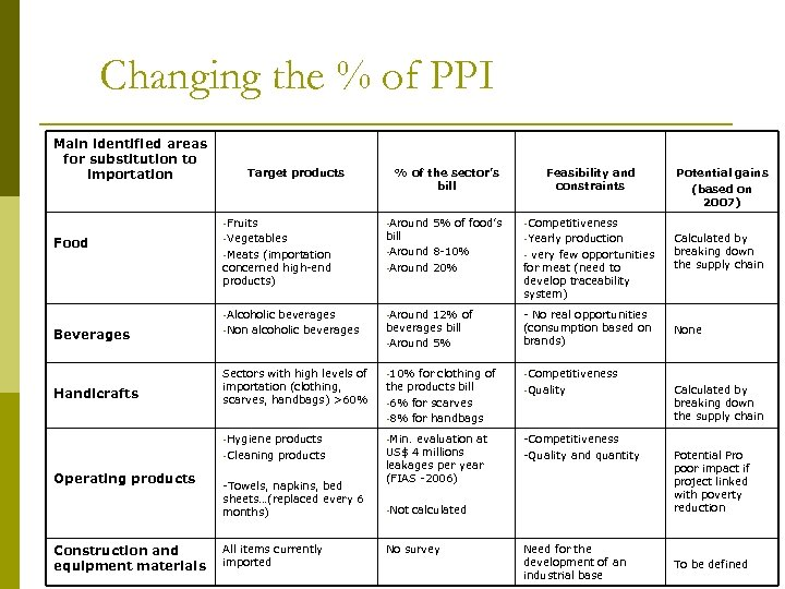 Changing the % of PPI Main identified areas for substitution to importation Target products