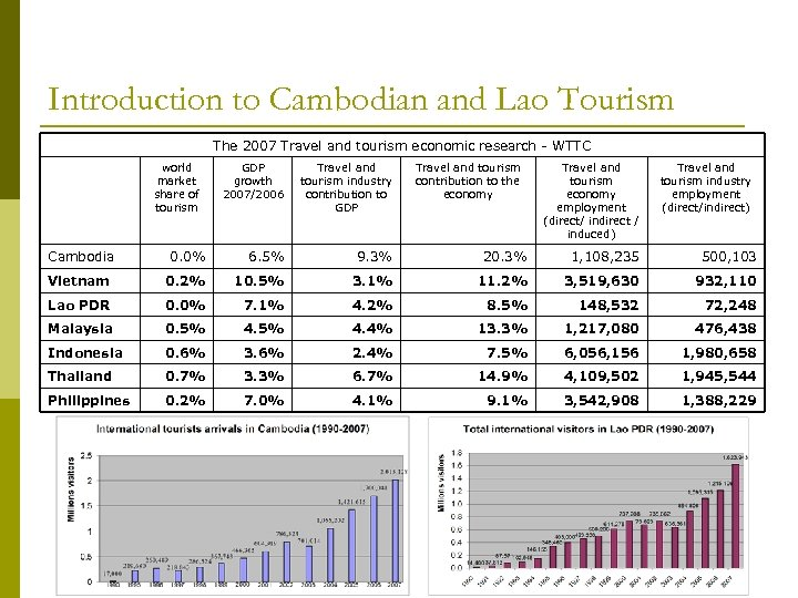 Introduction to Cambodian and Lao Tourism The 2007 Travel and tourism economic research -