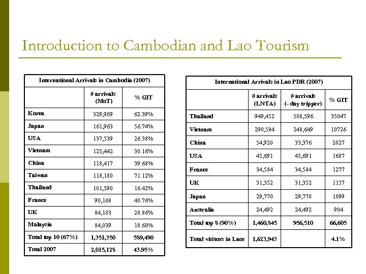 Introduction to Cambodian and Lao Tourism International Arrivals in Cambodia (2007) International Arrivals in