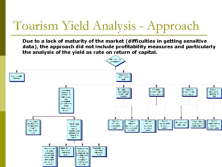 Tourism Yield Analysis - Approach Due to a lack of maturity of the market