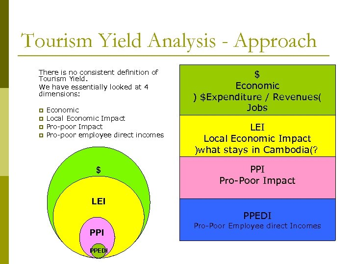 Tourism Yield Analysis - Approach There is no consistent definition of Tourism Yield. We