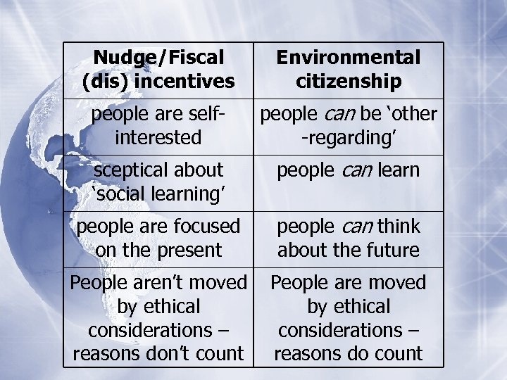 Nudge/Fiscal (dis) incentives Environmental citizenship people are selfinterested people can be 'other -regarding' sceptical