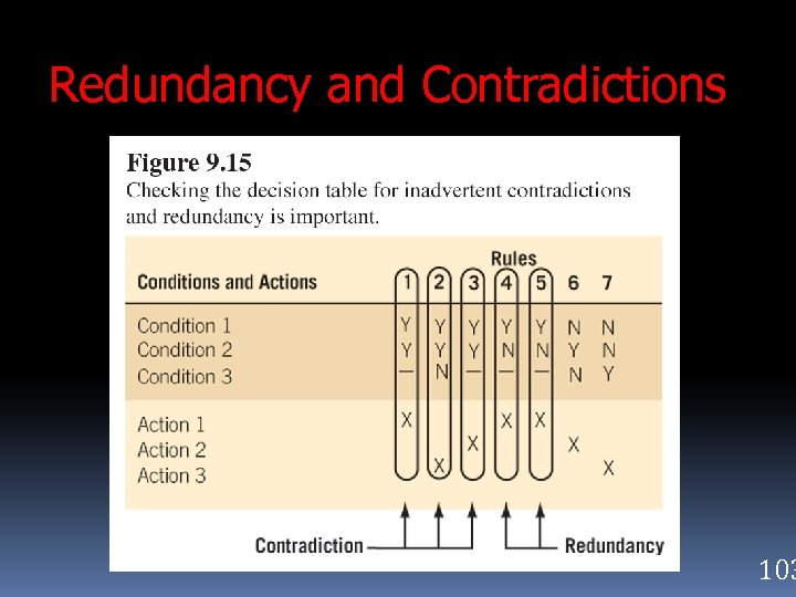 Redundancy and Contradictions 103